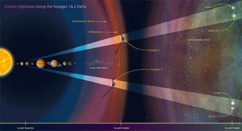 НАСА определилось с будущим миссий Voyager 1 и Voyager 2