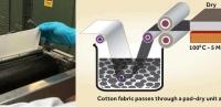 Открыт способ массового производства графеновой ткани