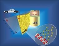 Новая технология изготовления может ускорить внедрение Li-S батарей