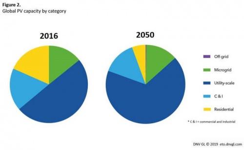 Солнце станет основным источником энергии в мире к 2050