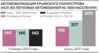 Уровень автомобилизации Севастополя приближается к общероссийским показателям